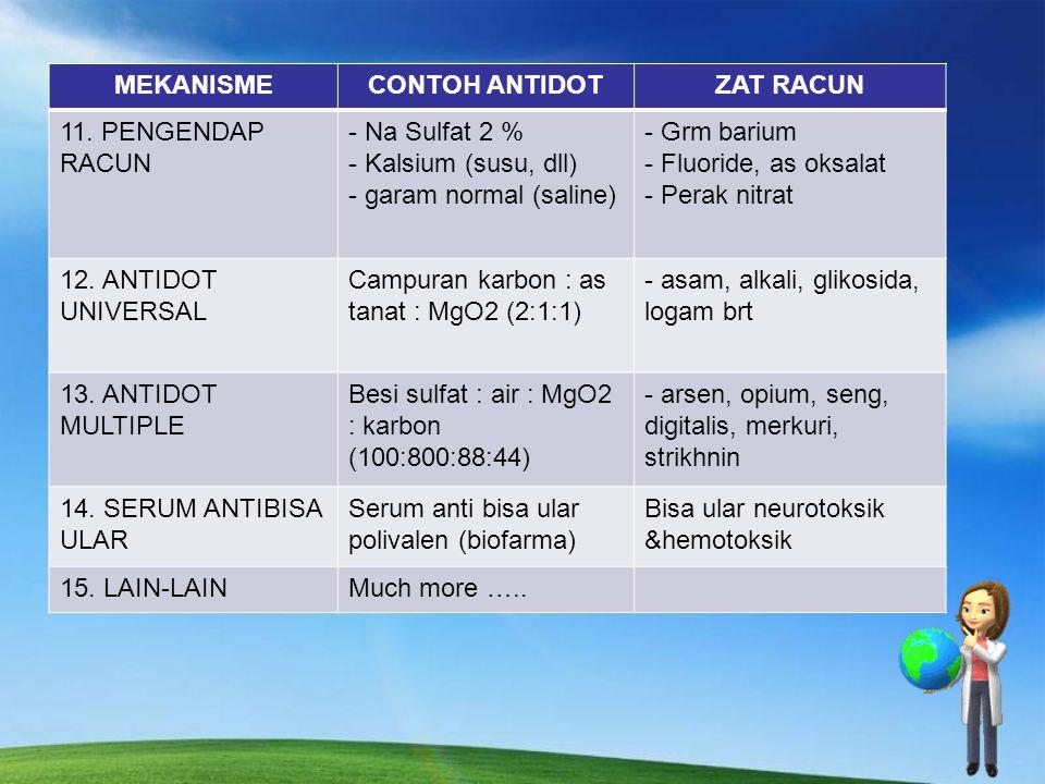 MEKANISMECONTOH ANTIDOTZAT RACUN 11.