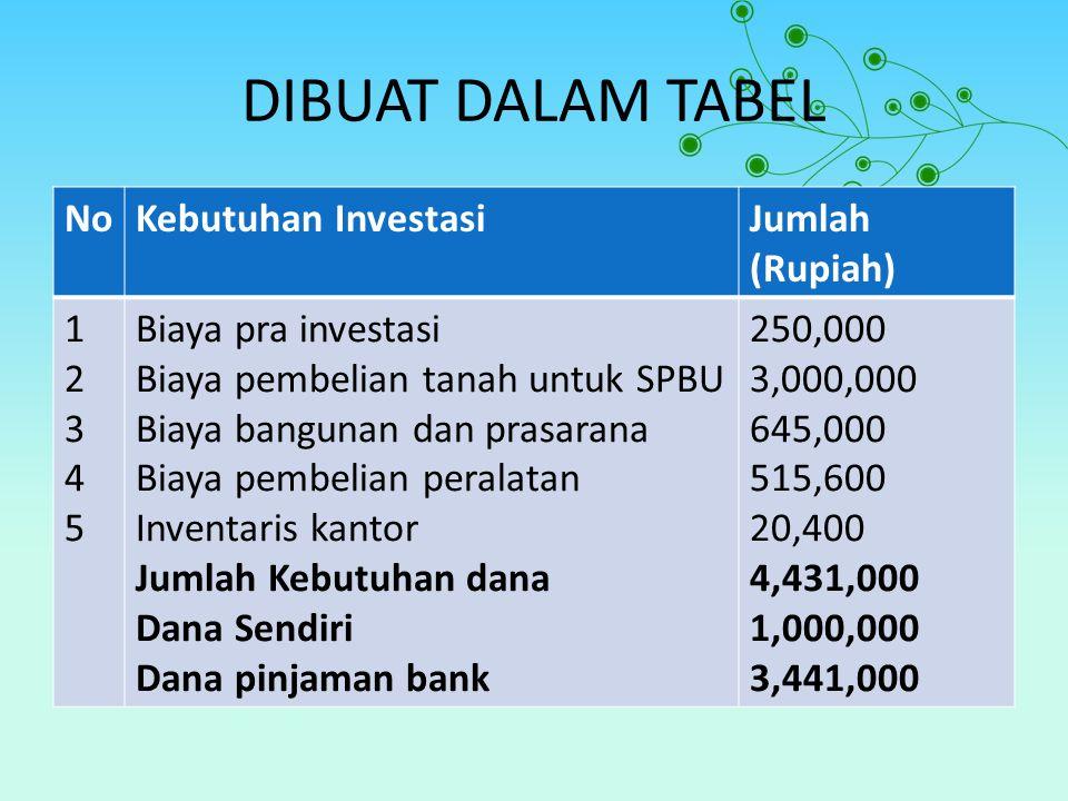 DIBUAT DALAM TABEL NoKebutuhan InvestasiJumlah (Rupiah) 1234512345 Biaya pra investasi Biaya pembelian tanah untuk SPBU Biaya bangunan dan prasarana B