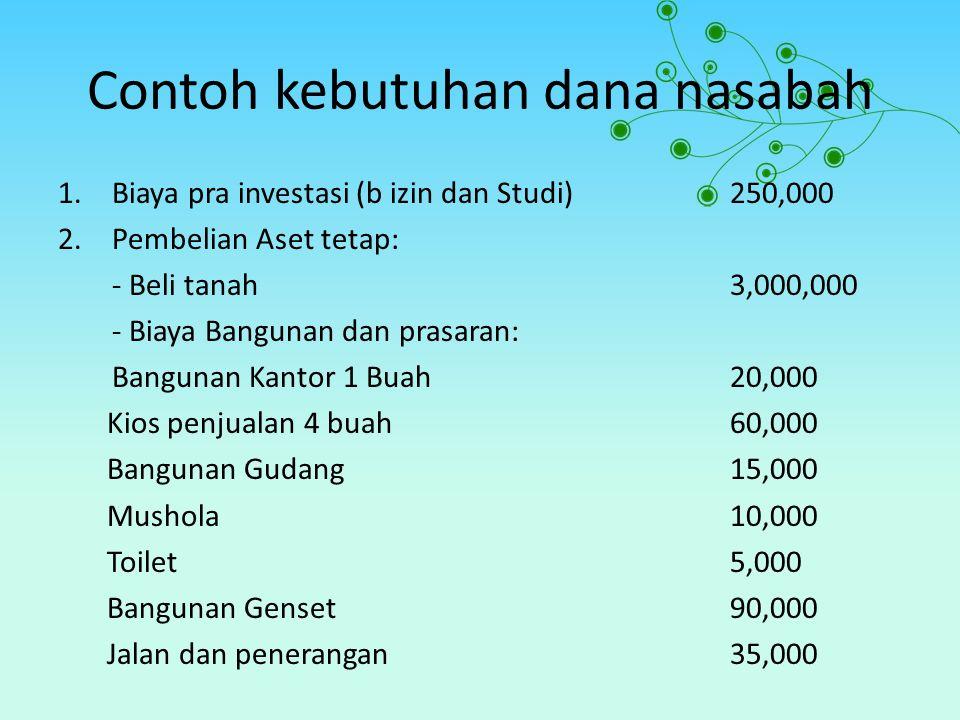 Contoh kebutuhan dana nasabah 1.Biaya pra investasi (b izin dan Studi)250,000 2.Pembelian Aset tetap: - Beli tanah3,000,000 - Biaya Bangunan dan prasa