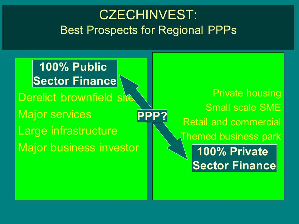 CZECHINVEST: Best Prospects for Regional PPPs Derelict brownfield sites Major services Large infrastructure Major business investor Private housing Small scale SME Retail and commercial Themed business park 100% Public Sector Finance 100% Private Sector Finance PPP