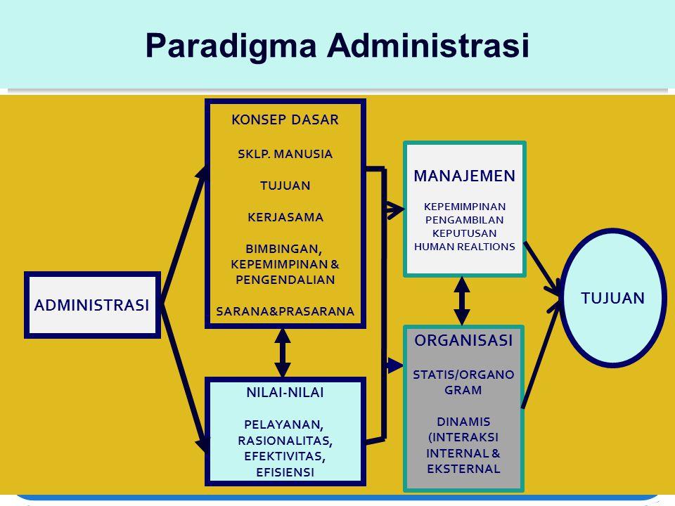 Paradigma Administrasi ADMINISTRASI NILAI-NILAI PELAYANAN, RASIONALITAS, EFEKTIVITAS, EFISIENSI KONSEP DASAR SKLP. MANUSIA TUJUAN KERJASAMA BIMBINGAN,