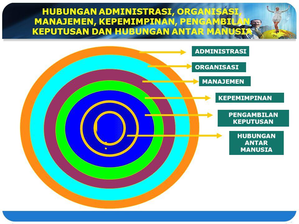 ADMINISTRASI ORGANISASI MANAJEMEN KEPEMIMPINAN PENGAMBILAN KEPUTUSAN HUBUNGAN ANTAR MANUSIA HUBUNGAN ADMINISTRASI, ORGANISASI, MANAJEMEN, KEPEMIMPINAN