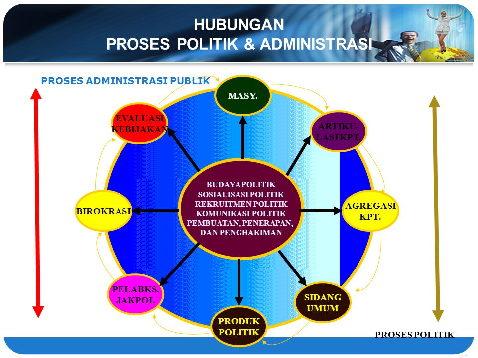HUBUNGAN PROSES POLITIK & ADMINISTRASI B MASY. SIDANG UMUM ARTIKU- LASI KPT. BIROKRASI AGREGASI KPT. PRODUK POLITIK PELABKS. JAKPOL EVALUASI KEBIJAKAN