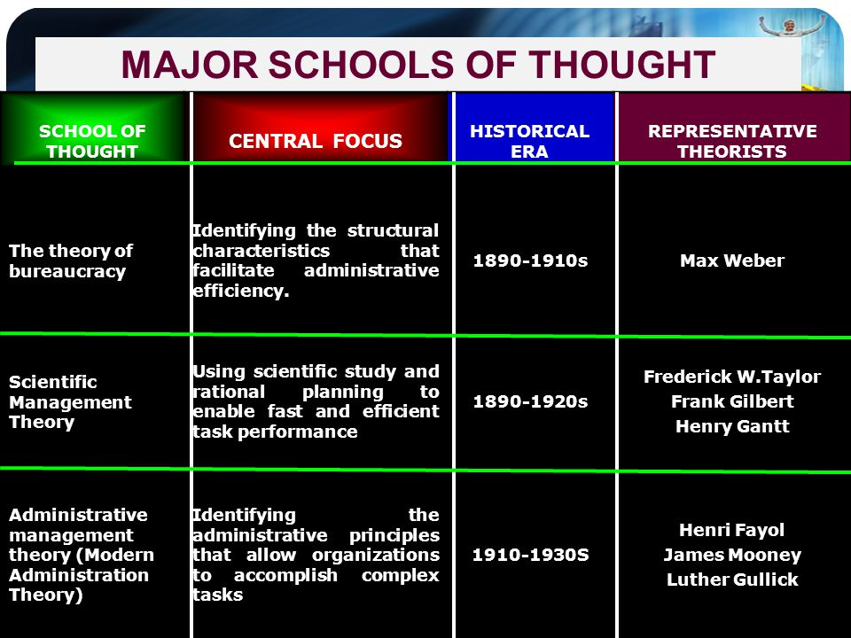 MAJOR SCHOOLS OF THOUGHT SCHOOL OF THOUGHT CENTRAL FOCUS HISTORICAL ERA REPRESENTATIVE THEORISTS The theory of bureaucracy Identifying the structural
