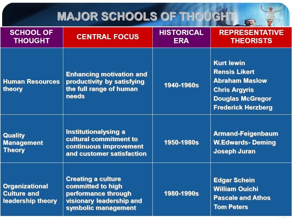 MAJOR SCHOOLS OF THOUGHT SCHOOL OF THOUGHT CENTRAL FOCUS HISTORICAL ERA REPRESENTATIVE THEORISTS Human Resources theory Enhancing motivation and produ