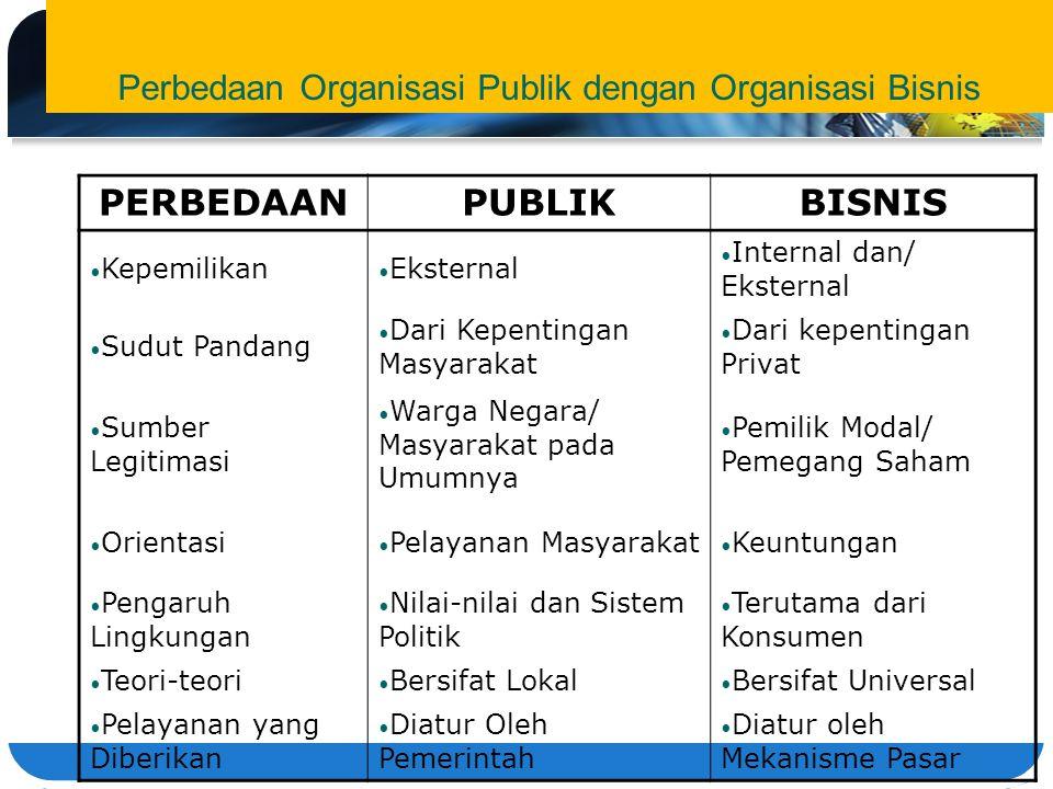 Perbedaan Organisasi Publik dengan Organisasi Bisnis PERBEDAANPUBLIKBISNIS Kepemilikan Eksternal Internal dan/ Eksternal Sudut Pandang Dari Kepentinga