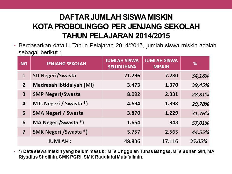 DAFTAR JUMLAH SISWA MISKIN KOTA PROBOLINGGO PER JENJANG SEKOLAH TAHUN PELAJARAN 2014/2015 Berdasarkan data LI Tahun Pelajaran 2014/2015, jumlah siswa
