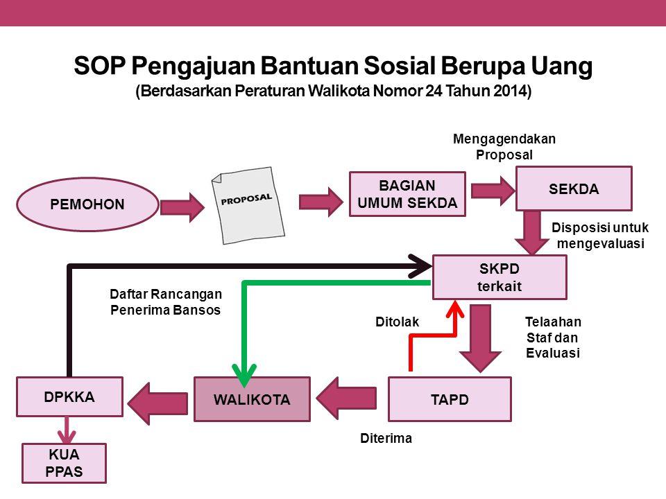SOP Pengajuan Bantuan Sosial Berupa Uang (Berdasarkan Peraturan Walikota Nomor 24 Tahun 2014) PEMOHON BAGIAN UMUM SEKDA SEKDA Disposisi untuk mengeval