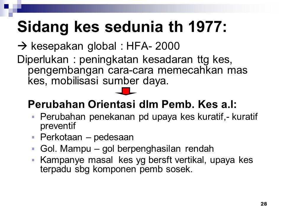 28 Sidang kes sedunia th 1977:  kesepakan global : HFA- 2000 Diperlukan : peningkatan kesadaran ttg kes, pengembangan cara-cara memecahkan mas kes, m