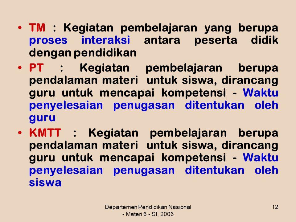 Departemen Pendidikan Nasional - Materi 6 - SI, 2006 12 TM : Kegiatan pembelajaran yang berupa proses interaksi antara peserta didik dengan pendidikan