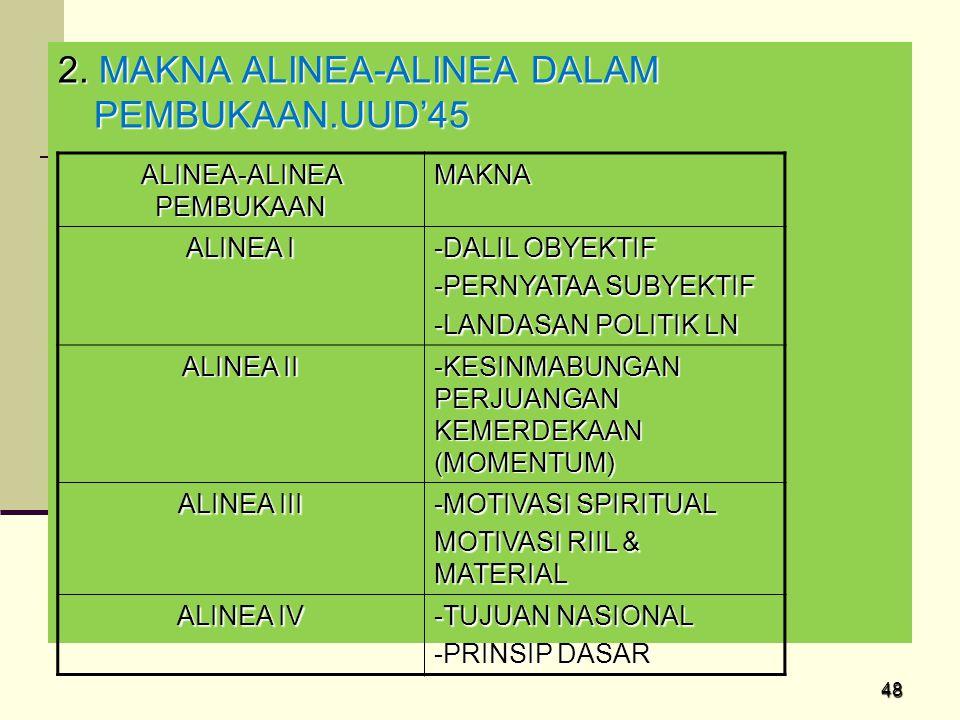 48 2. MAKNA ALINEA-ALINEA DALAM PEMBUKAAN.UUD'45 ALINEA-ALINEA PEMBUKAAN MAKNA ALINEA I -DALIL OBYEKTIF -PERNYATAA SUBYEKTIF -LANDASAN POLITIK LN ALIN