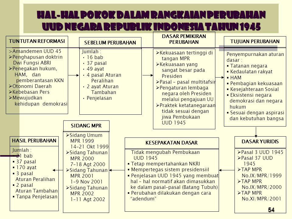 54 HAL-HAL POKOK DALAM RANGKAIAN PERUBAHAN UUD NEGARA REPUBLIK INDONESIA TAHUN 1945 >Amandemen UUD 45  Penghapusan doktrin Dwi Fungsi ABRI  Penegaka