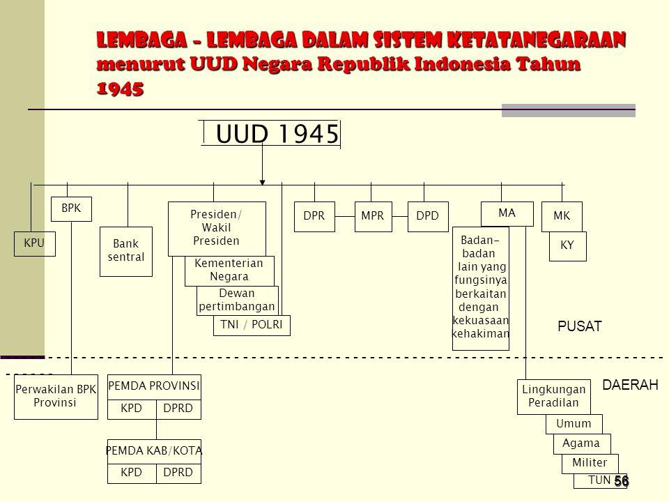 56 LEMBAGA – LEMBAGA DALAM SISTEM KETATANEGARAAN menurut UUD Negara Republik Indonesia Tahun 1945 UUD 1945 KPU BPK Perwakilan BPK Provinsi Bank sentra
