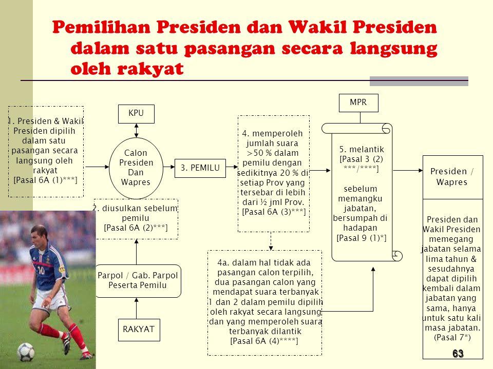 63 Pemilihan Presiden dan Wakil Presiden dalam satu pasangan secara langsung oleh rakyat Calon Presiden Dan Wapres 5. melantik [Pasal 3 (2) ***/****]