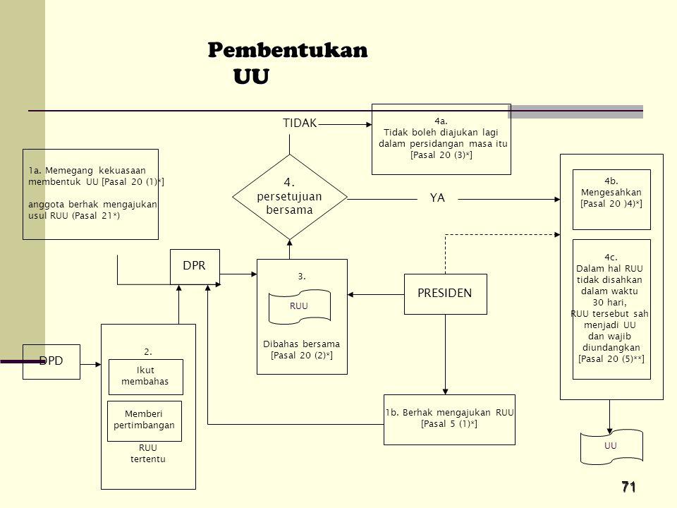 71 Pembentukan UU DPD DPR PRESIDEN 4. persetujuan bersama 1a. Memegang kekuasaan membentuk UU [Pasal 20 (1)*] anggota berhak mengajukan usul RUU (Pasa