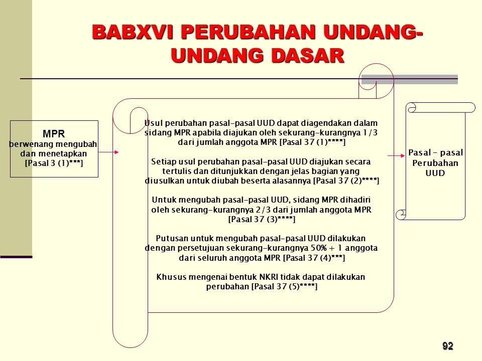 92 BABXVI PERUBAHAN UNDANG- UNDANG DASAR MPR berwenang mengubah dan menetapkan [Pasal 3 (1)***] Usul perubahan pasal-pasal UUD dapat diagendakan dalam