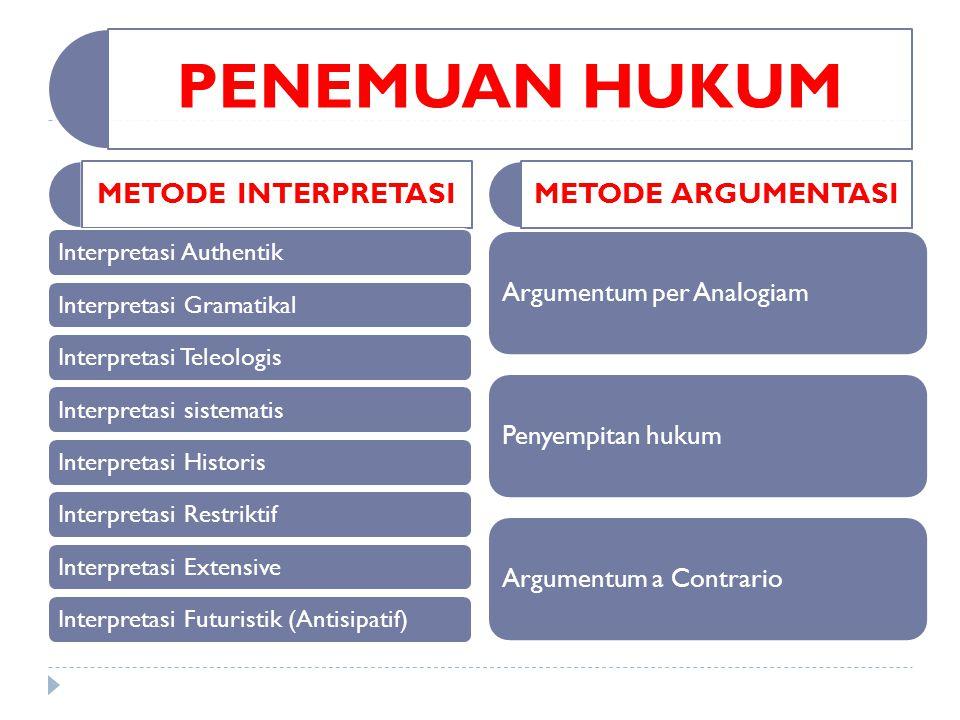 PENEMUAN HUKUM METODE INTERPRETASI Interpretasi AuthentikInterpretasi GramatikalInterpretasi TeleologisInterpretasi sistematisInterpretasi HistorisInt