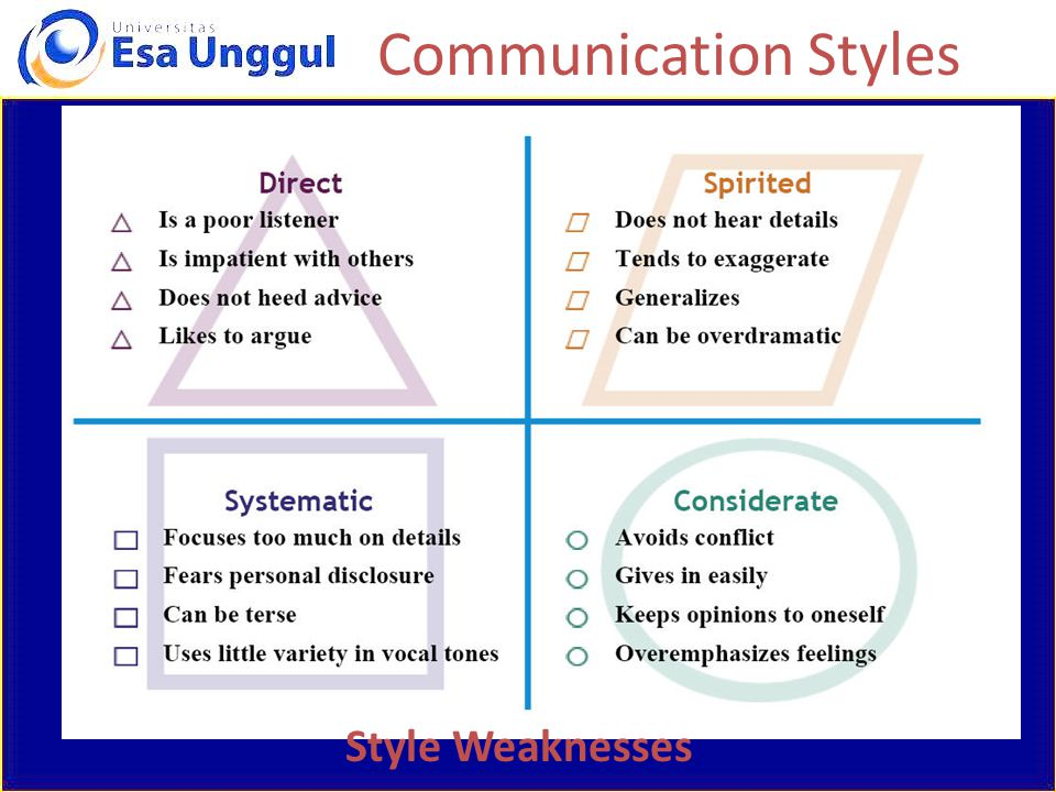 Communication Styles Style Weaknesses