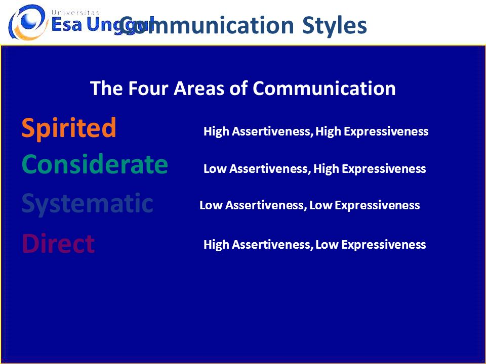 Spirited Communication Styles High Assertiveness, High Expressiveness Low Assertiveness, High Expressiveness Low Assertiveness, Low Expressiveness High Assertiveness, Low Expressiveness Considerate Systematic Direct The Four Areas of Communication