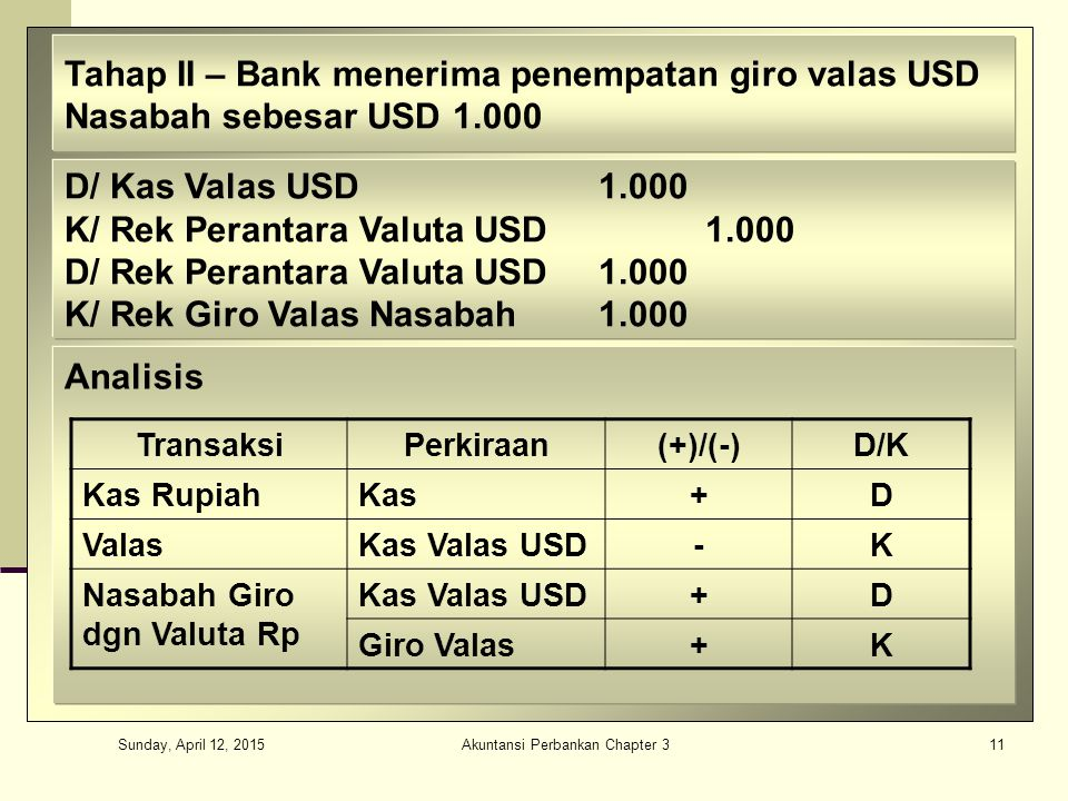 Sunday, April 12, 2015 Akuntansi Perbankan Chapter 311 Tahap II – Bank menerima penempatan giro valas USD Nasabah sebesar USD 1.000 D/ Kas Valas USD1.000 K/ Rek Perantara Valuta USD1.000 D/ Rek Perantara Valuta USD1.000 K/ Rek Giro Valas Nasabah1.000 Analisis TransaksiPerkiraan(+)/(-)D/K Kas RupiahKas+D ValasKas Valas USD-K Nasabah Giro dgn Valuta Rp Kas Valas USD+D Giro Valas+K