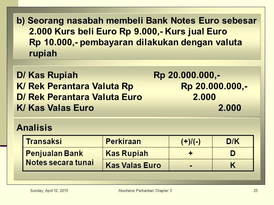 Sunday, April 12, 2015 Akuntansi Perbankan Chapter 325 b) Seorang nasabah membeli Bank Notes Euro sebesar 2.000 Kurs beli Euro Rp 9.000,- Kurs jual Euro Rp 10.000,- pembayaran dilakukan dengan valuta rupiah D/ Kas RupiahRp 20.000.000,- K/ Rek Perantara Valuta RpRp 20.000.000,- D/ Rek Perantara Valuta Euro 2.000 K/ Kas Valas Euro 2.000 Analisis TransaksiPerkiraan(+)/(-)D/K Penjualan Bank Notes secara tunai Kas Rupiah+D Kas Valas Euro-K