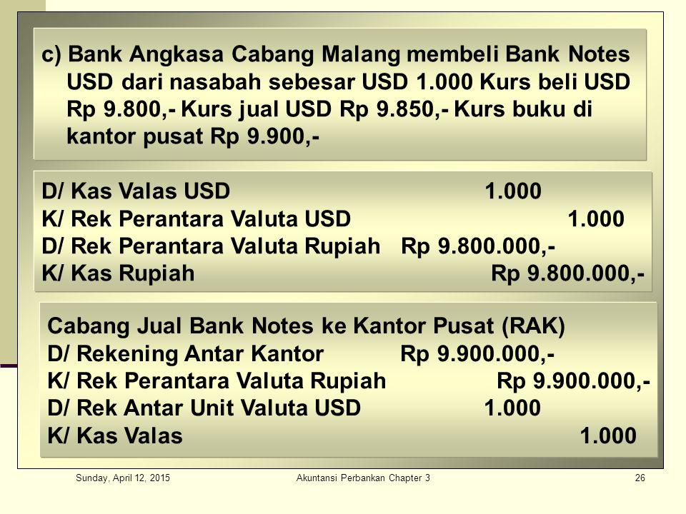 Sunday, April 12, 2015 Akuntansi Perbankan Chapter 326 c) Bank Angkasa Cabang Malang membeli Bank Notes USD dari nasabah sebesar USD 1.000 Kurs beli USD Rp 9.800,- Kurs jual USD Rp 9.850,- Kurs buku di kantor pusat Rp 9.900,- D/ Kas Valas USD 1.000 K/ Rek Perantara Valuta USD 1.000 D/ Rek Perantara Valuta Rupiah Rp 9.800.000,- K/ Kas Rupiah Rp 9.800.000,- Cabang Jual Bank Notes ke Kantor Pusat (RAK) D/ Rekening Antar Kantor Rp 9.900.000,- K/ Rek Perantara Valuta Rupiah Rp 9.900.000,- D/ Rek Antar Unit Valuta USD 1.000 K/ Kas Valas 1.000