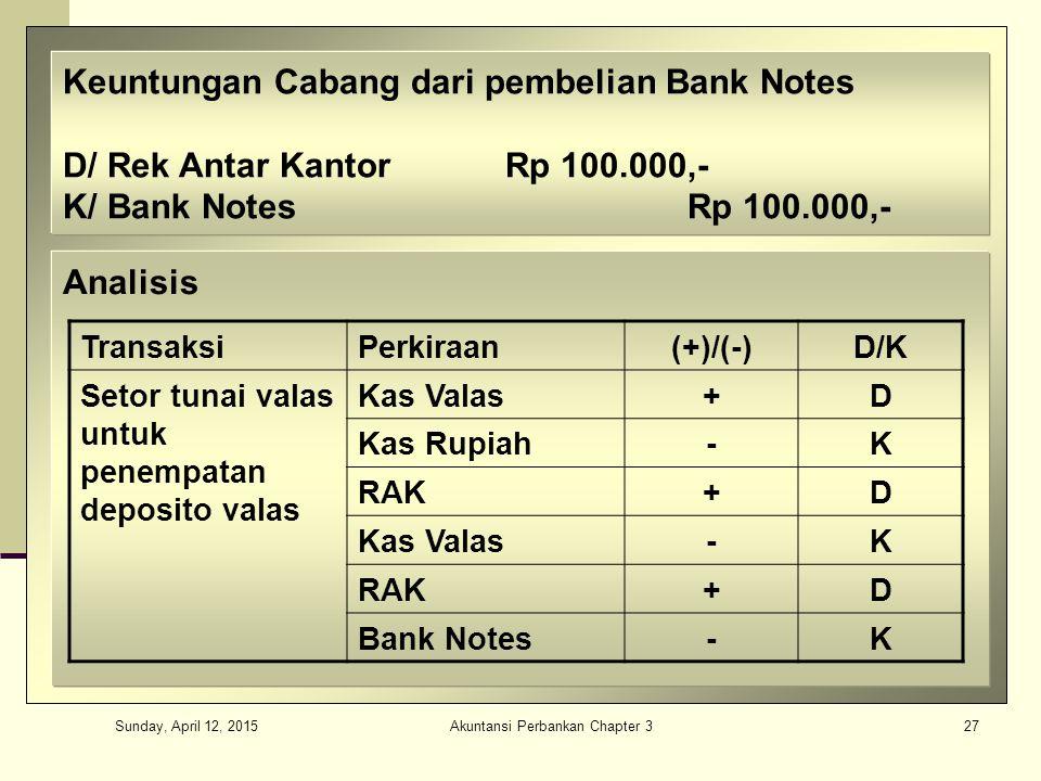Sunday, April 12, 2015 Akuntansi Perbankan Chapter 327 Keuntungan Cabang dari pembelian Bank Notes D/ Rek Antar KantorRp 100.000,- K/ Bank NotesRp 100.000,- Analisis TransaksiPerkiraan(+)/(-)D/K Setor tunai valas untuk penempatan deposito valas Kas Valas+D Kas Rupiah-K RAK+D Kas Valas-K RAK+D Bank Notes-K