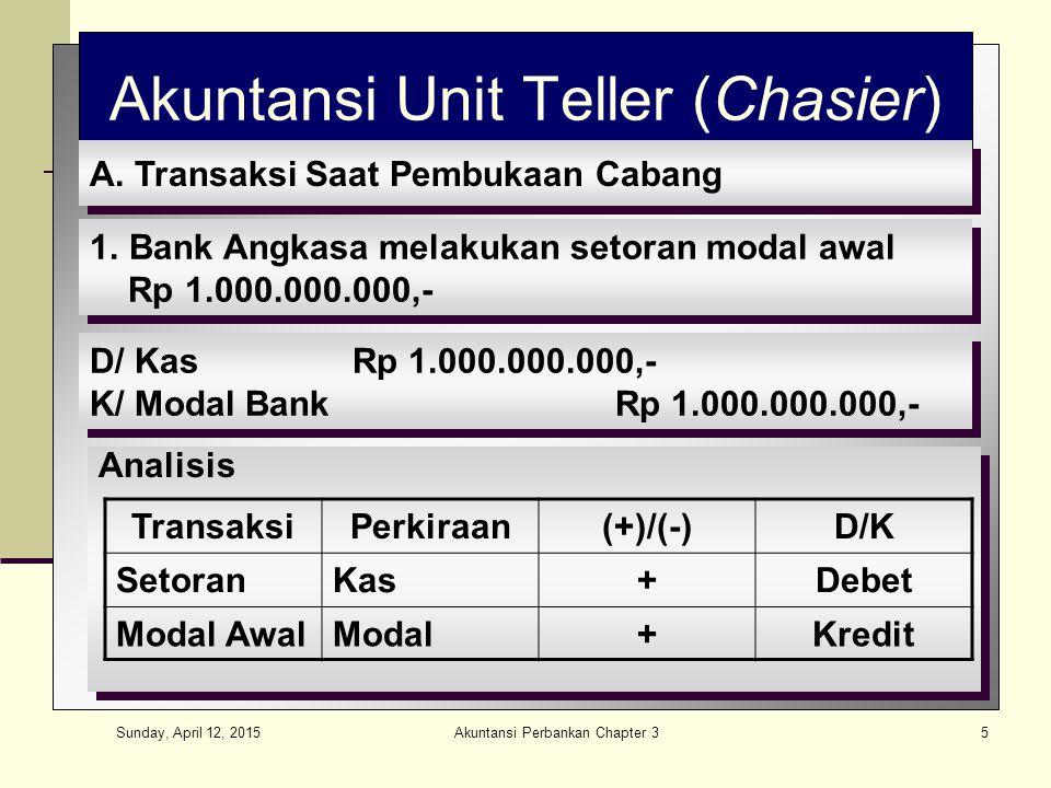 Sunday, April 12, 2015 Akuntansi Perbankan Chapter 36 D/ Kas IRp 5.000.000,- D/ Kas IIRp 5.000.000,- D/ Kas KecilRp 5.000.000,- K/ Kas IndukRp 15.000.000,- D/ Kas IRp 5.000.000,- D/ Kas IIRp 5.000.000,- D/ Kas KecilRp 5.000.000,- K/ Kas IndukRp 15.000.000,- 2.