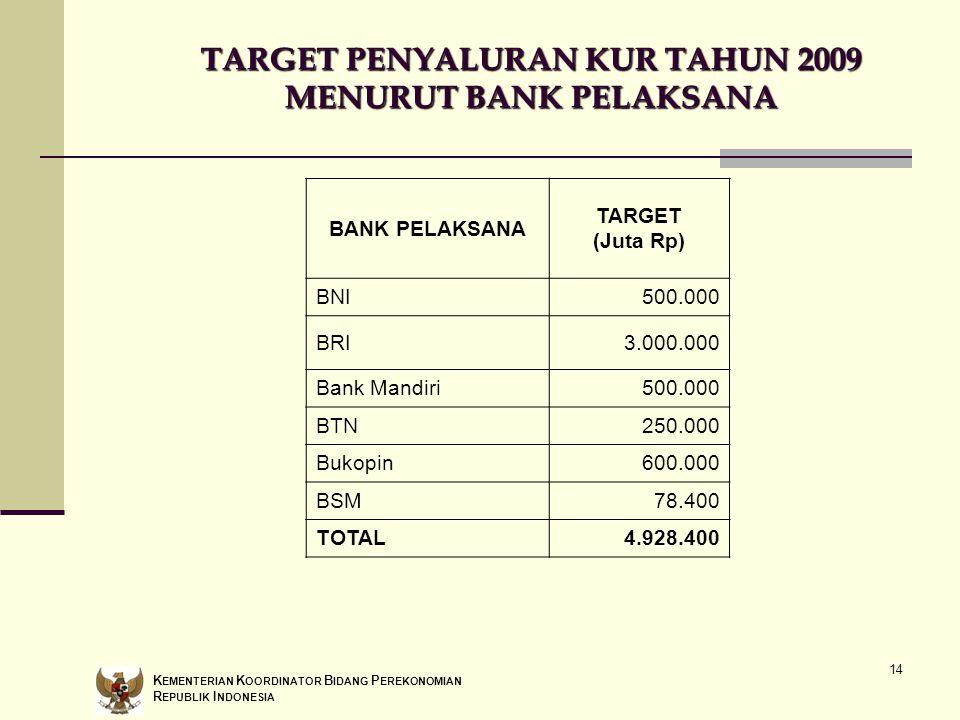 14 TARGET PENYALURAN KUR TAHUN 2009 MENURUT BANK PELAKSANA BANK PELAKSANA TARGET (Juta Rp) BNI500.000 BRI3.000.000 Bank Mandiri500.000 BTN250.000 Buko
