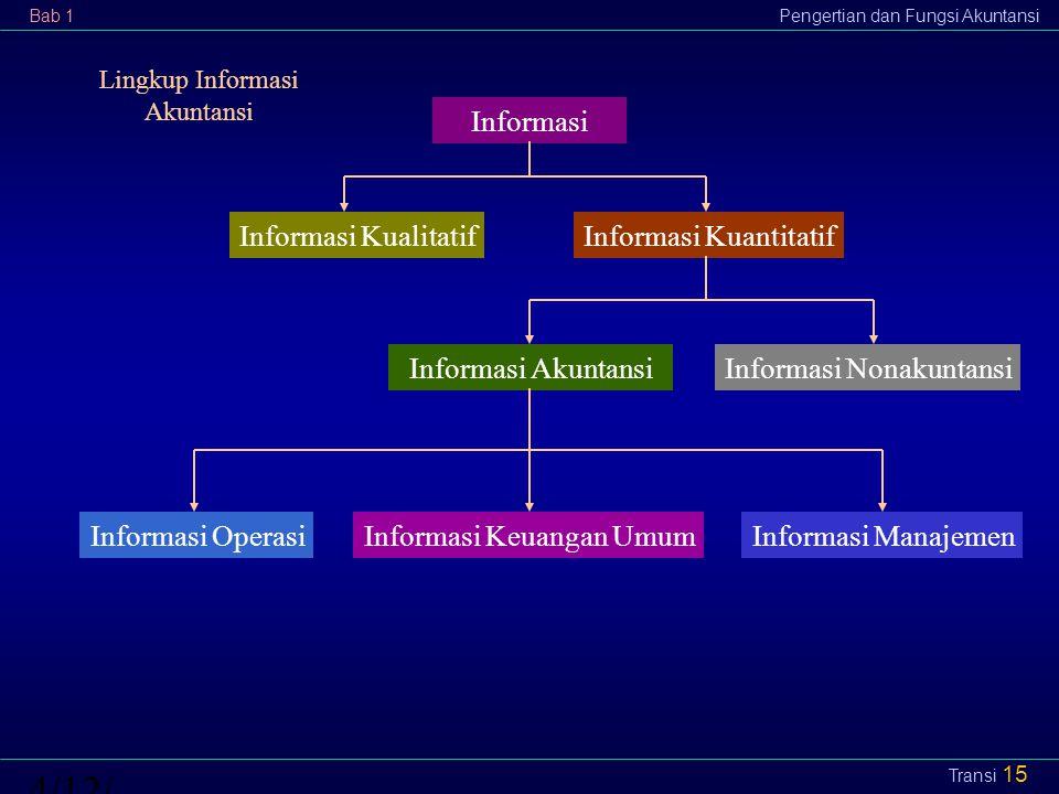 Bab 1Pengertian dan Fungsi Akuntansi4/12/2015 Transi 15 Informasi Informasi KualitatifInformasi Kuantitatif Informasi AkuntansiInformasi Nonakuntansi