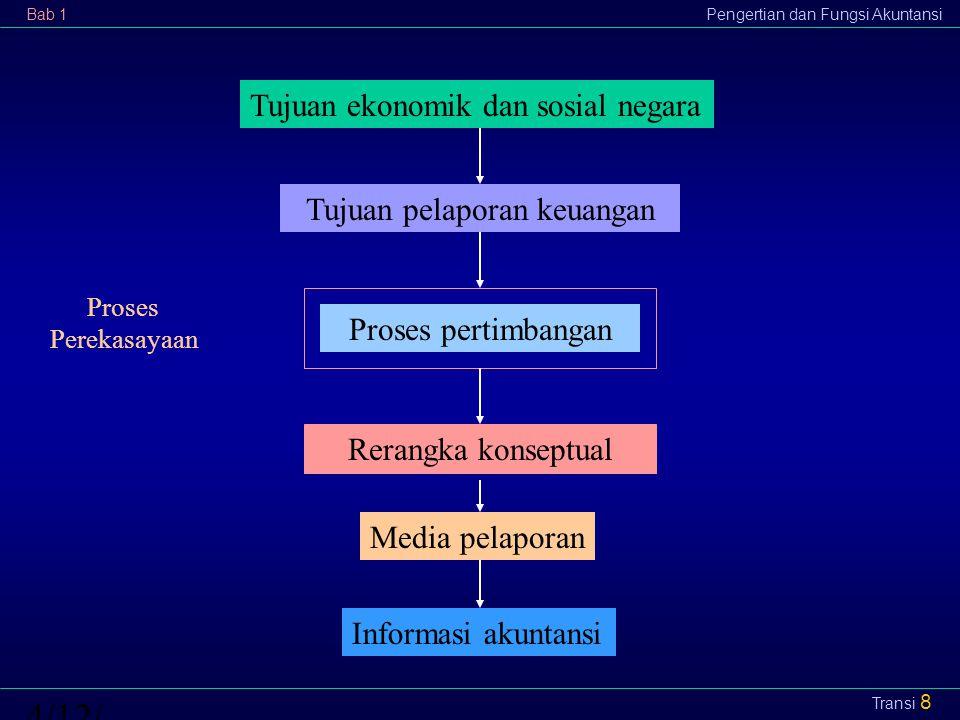 Bab 1Pengertian dan Fungsi Akuntansi4/12/2015 Transi 8 Tujuan ekonomik dan sosial negara Tujuan pelaporan keuangan Proses pertimbangan Rerangka konsep