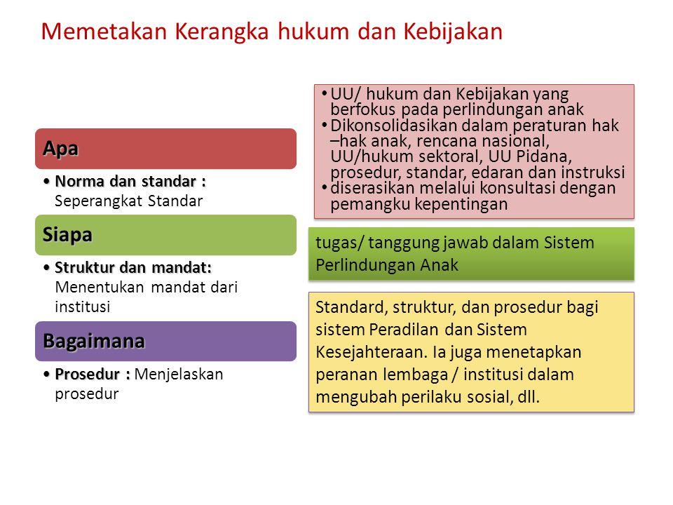 Apa Norma dan standar :Norma dan standar : Seperangkat Standar Siapa Struktur dan mandat:Struktur dan mandat: Menentukan mandat dari institusi Bagaima