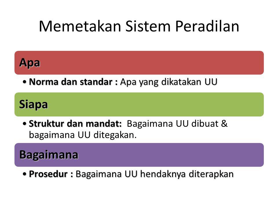 Memetakan Sistem Peradilan Apa Norma dan standar : Apa yang dikatakan UUNorma dan standar : Apa yang dikatakan UU Siapa Struktur dan mandat:Struktur d