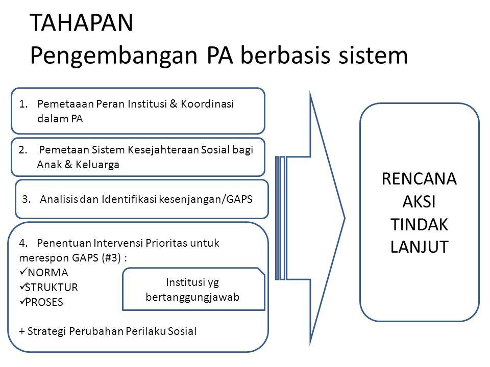 TAHAPAN Pengembangan PA berbasis sistem 1.Pemetaaan Peran Institusi & Koordinasi dalam PA RENCANA AKSI TINDAK LANJUT 2. Pemetaan Sistem Kesejahteraan