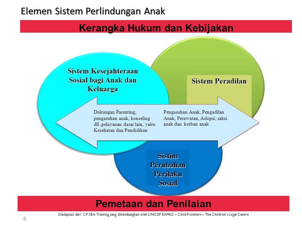 Komponen Sistem Diadaptasi dari CP SBA Training yang dikembangkan oleh UNICEF EAPRO – Child Frontiers – The Children's Legal Centre 9 NORMA STRUKTUR & PELAYANAN PROSES Suatu sistem yang berjalan dengan baik idealnya memiliki: UNICEF 1.Norma (apa mandatnya) 2.Struktur & pelayanan (siapa yang bertanggungjawab dan bagaimana kapasitasnya) 3.Proses (bagaimana prosedur/standarnya)