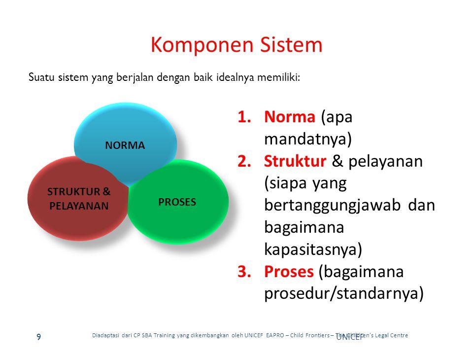 Fungsi Sistem Data & Informasi: 1.