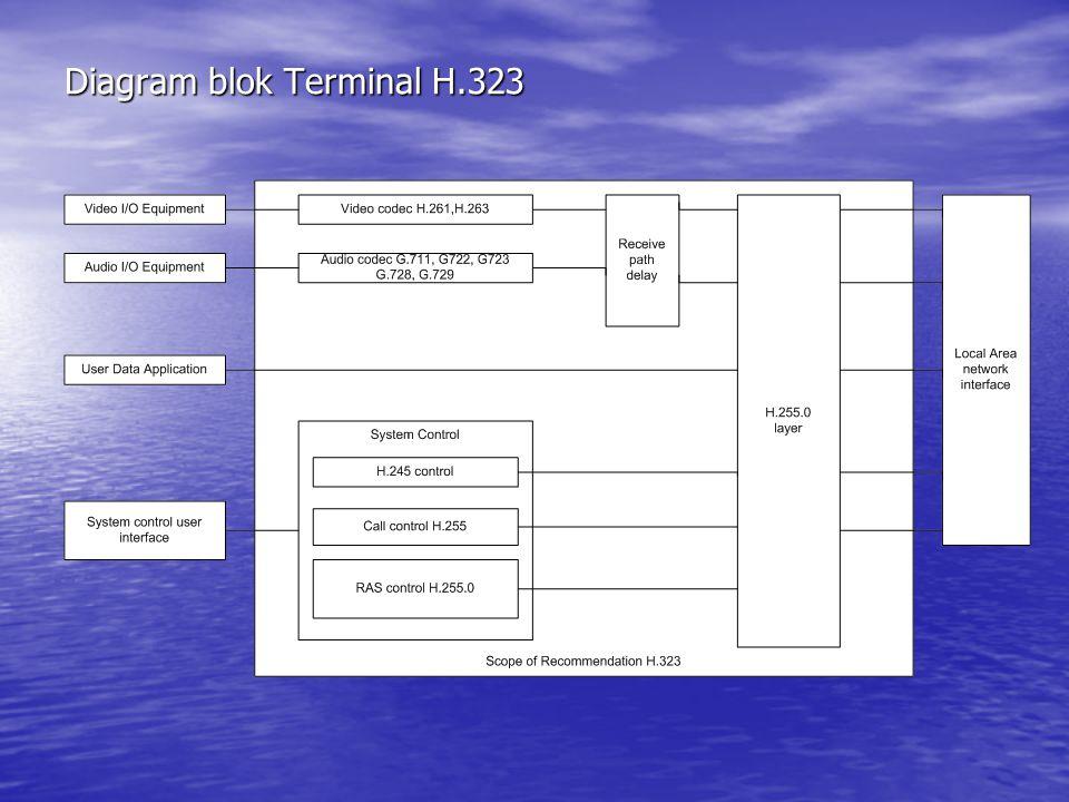 Diagram blok Terminal H.323