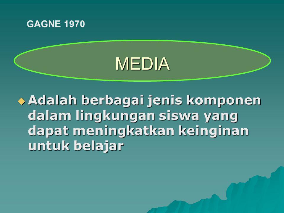  Adalah berbagai jenis komponen dalam lingkungan siswa yang dapat meningkatkan keinginan untuk belajar MEDIA GAGNE 1970