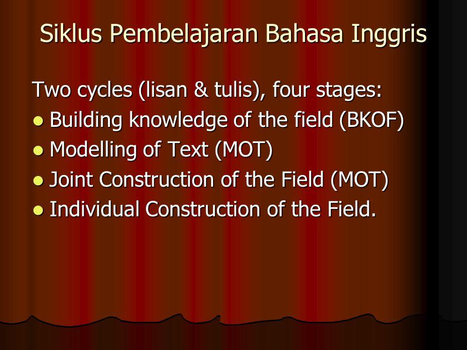 Siklus Pembelajaran Bahasa Inggris Two cycles (lisan & tulis), four stages: Building knowledge of the field (BKOF) Building knowledge of the field (BKOF) Modelling of Text (MOT) Modelling of Text (MOT) Joint Construction of the Field (MOT) Joint Construction of the Field (MOT) Individual Construction of the Field.