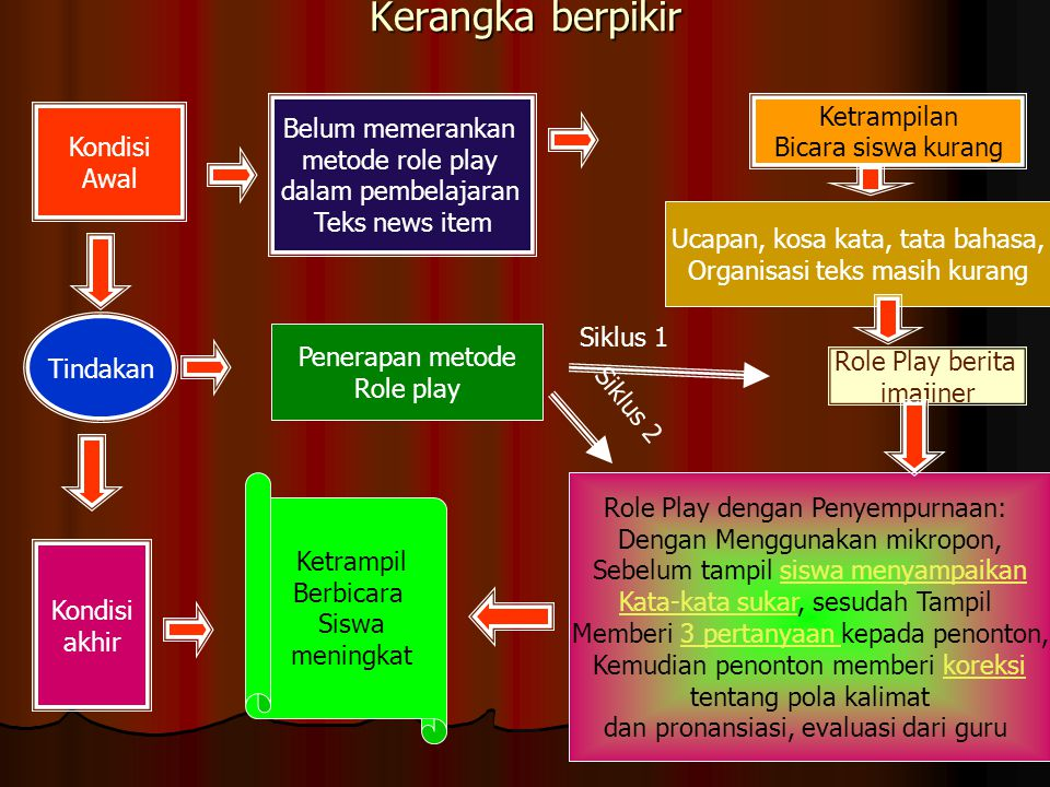 Siklus Pembelajaran Bahasa Inggris Two cycles (lisan & tulis), four stages: Building knowledge of the field (BKOF) Building knowledge of the field (BK
