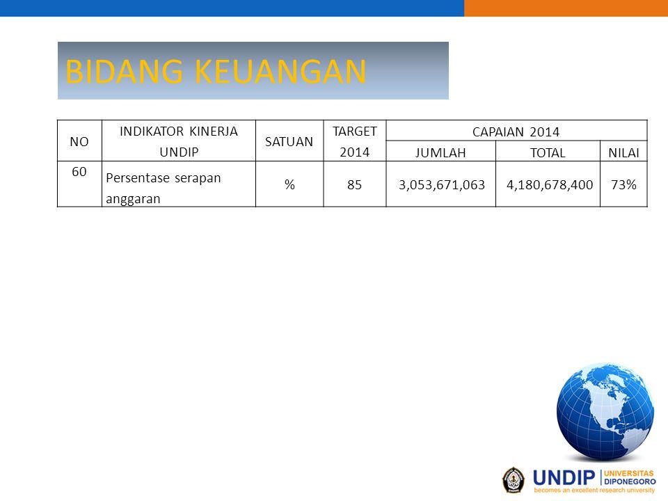 BIDANG KEUANGAN NO INDIKATOR KINERJA UNDIP SATUAN TARGET 2014 CAPAIAN 2014 JUMLAHTOTALNILAI 60 Persentase serapan anggaran %85 3,053,671,063 4,180,678