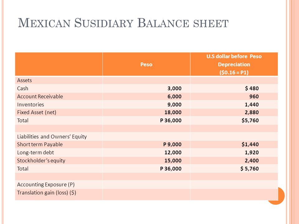 M EXICAN S USIDIARY B ALANCE SHEET Peso U.S dollar before Peso Depreciation ($0.16 = P1) Assets Cash3,000$ 480 Account Receivable6,000960 Inventories9,0001,440 Fixed Asset (net)18,0002,880 TotalP 36,000$5,760 Liabilities and Owners' Equity Short term PayableP 9,000$1,440 Long-term debt12,0001,920 Stockholder's equity15,0002,400 TotalP 36,000$ 5,760 Accounting Exposure (P) Translation gain (loss) ($)