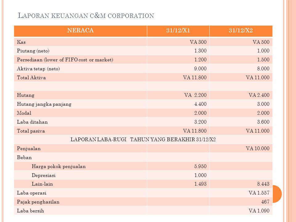 L APORAN KEUANGAN C & M CORPORATION NERACA31/12/X131/12/X2 KasVA 300VA 500 Piutang (neto)1.3001.000 Persediaan (lower of FIFO cost or market)1.2001.500 Aktiva tetap (neto)9.0008.000 Total AktivaVA 11.800VA 11.000 HutangVA 2.200VA 2.400 Hutang jangka panjang4.4003.000 Modal2.000 Laba ditahan3.2003.600 Total pasivaVA 11.800VA 11.000 LAPORAN LABA-RUGI TAHUN YANG BERAKHIR 31/12/X2 PenjualanVA 10.000 Beban Harga pokok penjualan5.950 Depresiasi1.000 Lain-lain1.4938.443 Laba operasiVA 1.557 Pajak penghasilan467 Laba bersihVA 1.090