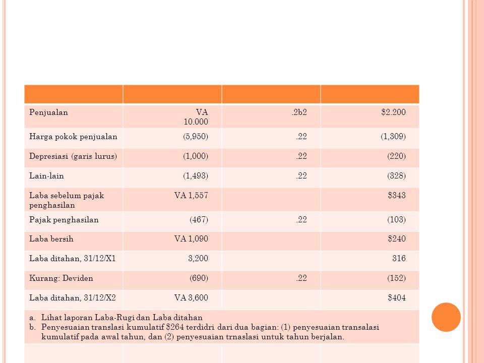 PenjualanVA 10.000.2b2$2.200 Harga pokok penjualan(5,950).22(1,309) Depresiasi (garis lurus)(1,000).22(220) Lain-lain(1,493).22(328) Laba sebelum pajak penghasilan VA 1,557$343 Pajak penghasilan(467).22(103) Laba bersihVA 1,090$240 Laba ditahan, 31/12/X13,200316 Kurang: Deviden(690).22(152) Laba ditahan, 31/12/X2VA 3,600$404 a.Lihat laporan Laba-Rugi dan Laba ditahan b.Penyesuaian translasi kumulatif $264 terdidri dari dua bagian: (1) penyesuaian transalasi kumulatif pada awal tahun, dan (2) penyesuaian trnaslasi untuk tahun berjalan.