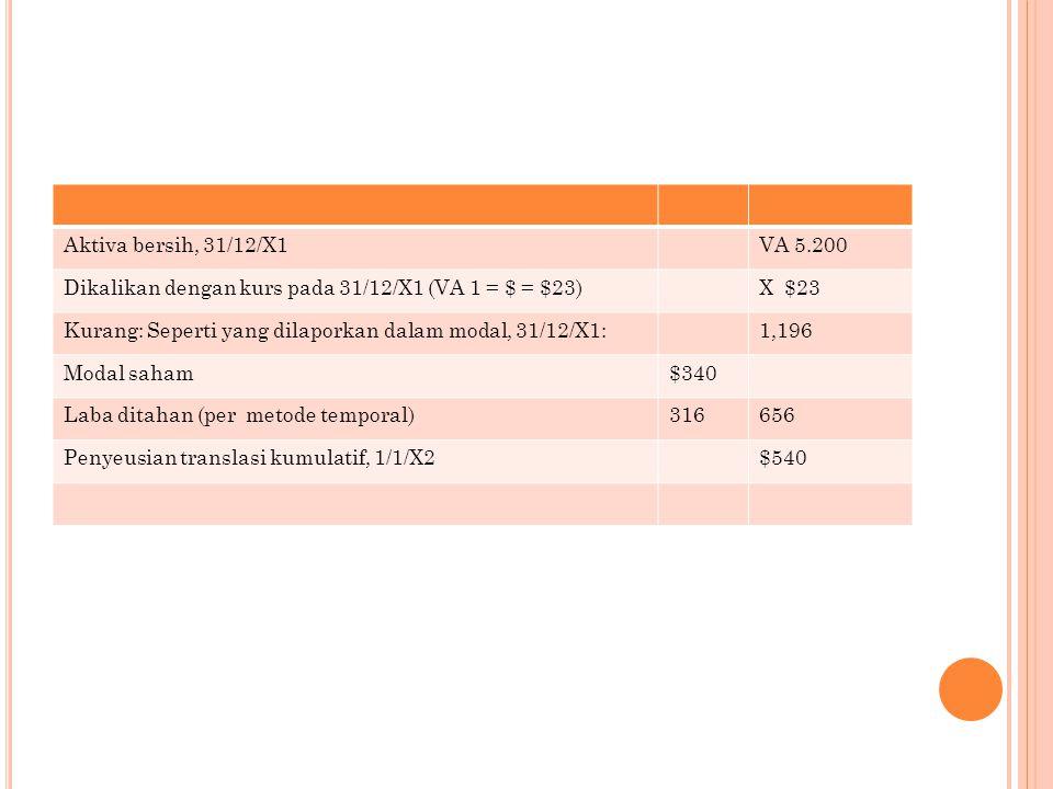 Aktiva bersih, 31/12/X1VA 5.200 Dikalikan dengan kurs pada 31/12/X1 (VA 1 = $ = $23)X $23 Kurang: Seperti yang dilaporkan dalam modal, 31/12/X1:1,196 Modal saham$340 Laba ditahan (per metode temporal)316656 Penyeusian translasi kumulatif, 1/1/X2$540