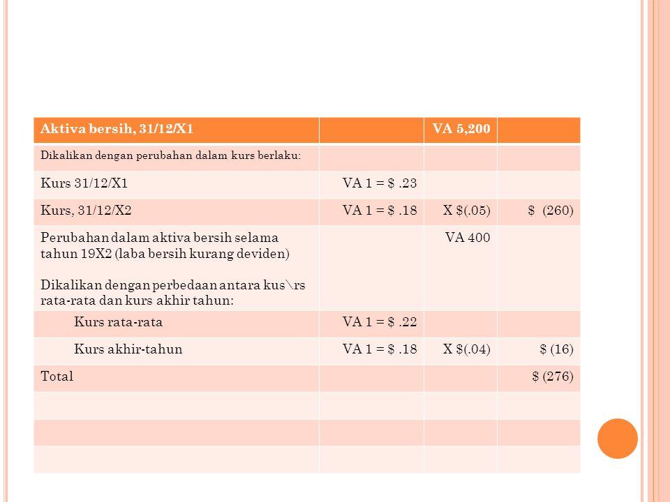 Aktiva bersih, 31/12/X1VA 5,200 Dikalikan dengan perubahan dalam kurs berlaku: Kurs 31/12/X1VA 1 = $.23 Kurs, 31/12/X2VA 1 = $.18X $(.05)$ (260) Perubahan dalam aktiva bersih selama tahun 19X2 (laba bersih kurang deviden) Dikalikan dengan perbedaan antara kus\rs rata-rata dan kurs akhir tahun: VA 400 Kurs rata-rataVA 1 = $.22 Kurs akhir-tahunVA 1 = $.18X $(.04)$ (16) Total$ (276)