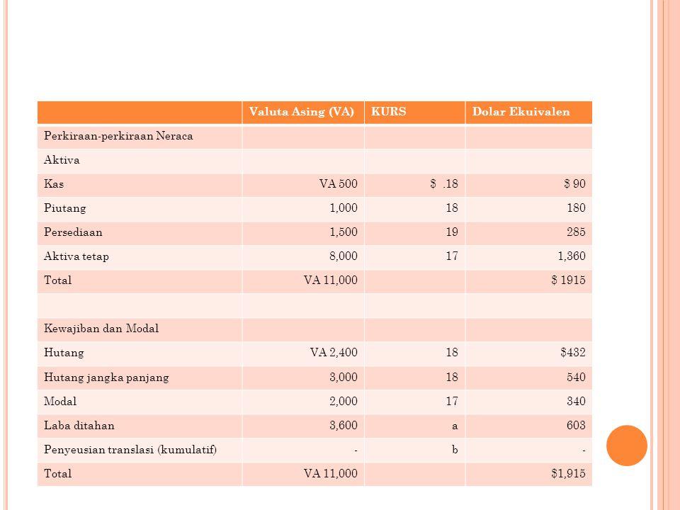 Valuta Asing (VA)KURSDolar Ekuivalen Perkiraan-perkiraan Neraca Aktiva KasVA 500$.18$ 90 Piutang1,00018180 Persediaan1,50019285 Aktiva tetap8,000171,360 TotalVA 11,000$ 1915 Kewajiban dan Modal HutangVA 2,40018$432 Hutang jangka panjang3,00018540 Modal2,00017340 Laba ditahan3,600a603 Penyeusian translasi (kumulatif)-b- TotalVA 11,000$1,915