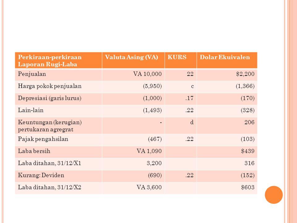 Perkiraan-perkiraan Laporan Rugi-Laba Valuta Asing (VA)KURSDolar Ekuivalen PenjualanVA 10,00022$2,200 Harga pokok penjualan(5,950)c(1,366) Depresiasi (garis lurus)(1,000).17(170) Lain-lain(1,493).22(328) Keuntungan (kerugian) pertukaran agregrat -d206 Pajak pengahsilan(467).22(103) Laba bersihVA 1,090$439 Laba ditahan, 31/12/X13,200316 Kurang: Deviden(690).22(152) Laba ditahan, 31/12/X2VA 3,600$603