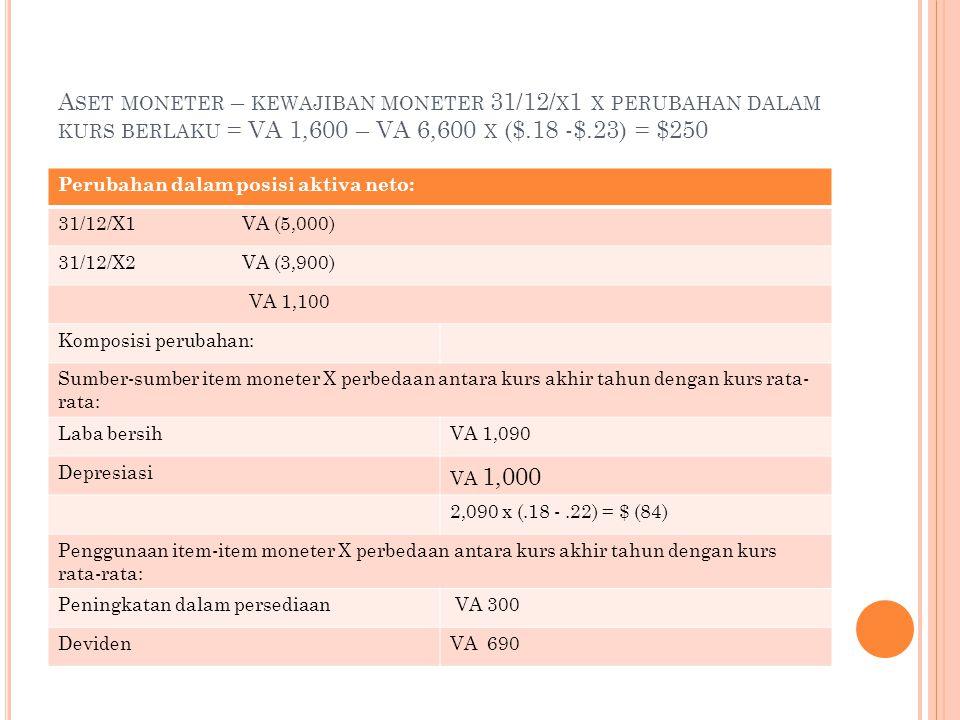 A SET MONETER – KEWAJIBAN MONETER 31/12/ X 1 X PERUBAHAN DALAM KURS BERLAKU = VA 1,600 – VA 6,600 X ($.18 -$.23) = $250 Perubahan dalam posisi aktiva neto: 31/12/X1 VA (5,000) 31/12/X2 VA (3,900) VA 1,100 Komposisi perubahan: Sumber-sumber item moneter X perbedaan antara kurs akhir tahun dengan kurs rata- rata: Laba bersihVA 1,090 Depresiasi VA 1,000 2,090 x (.18 -.22) = $ (84) Penggunaan item-item moneter X perbedaan antara kurs akhir tahun dengan kurs rata-rata: Peningkatan dalam persediaan VA 300 DevidenVA 690