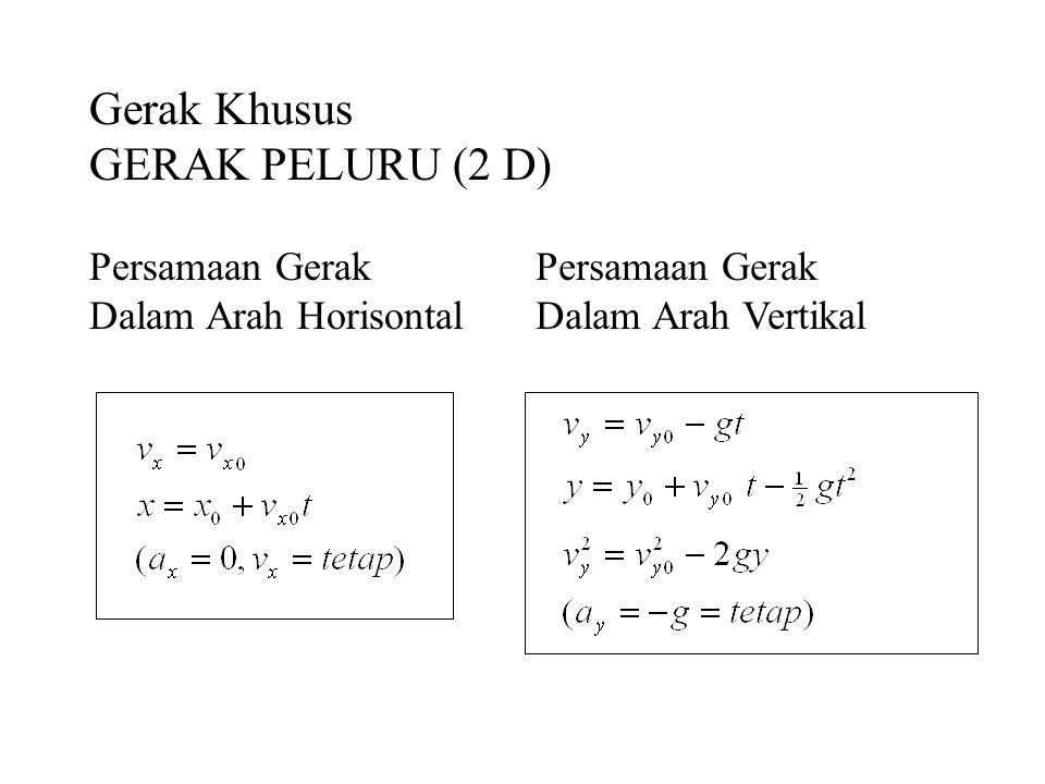 Gerak Khusus GERAK PELURU (2 D) Persamaan Gerak Dalam Arah Horisontal Persamaan Gerak Dalam Arah Vertikal